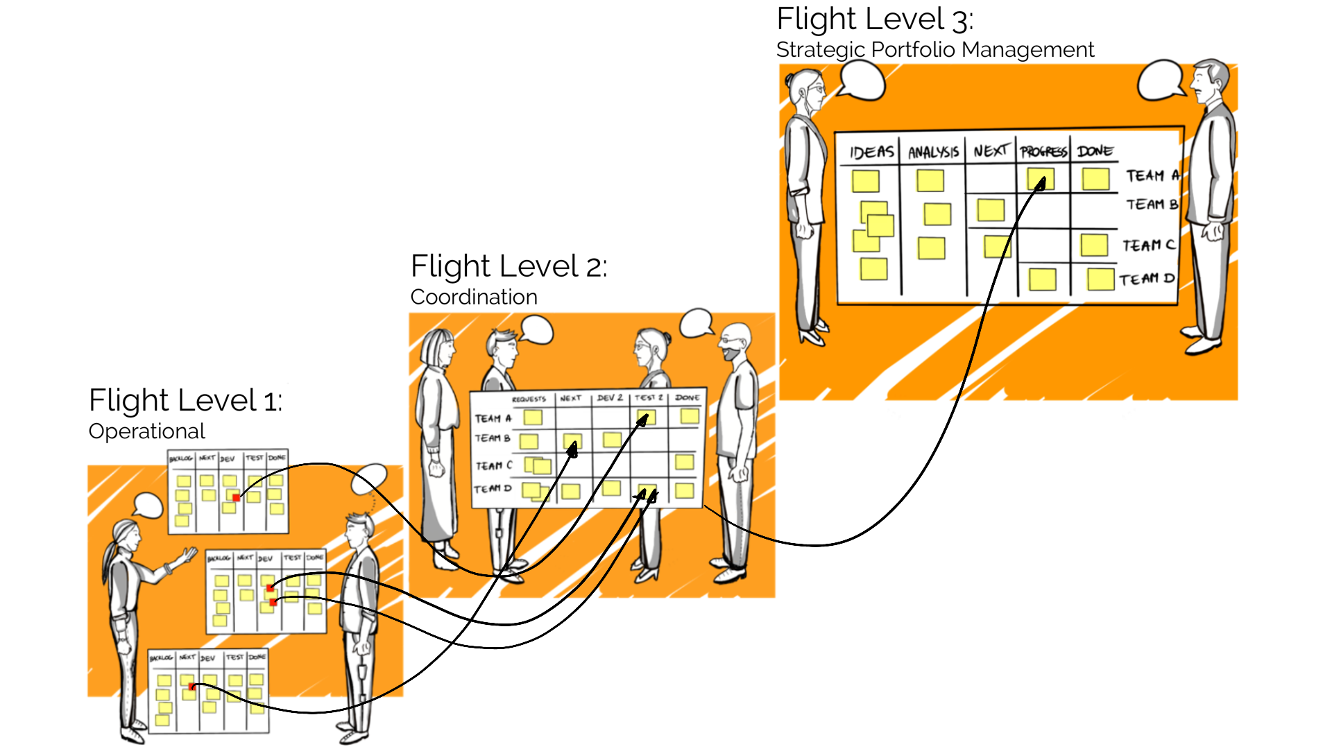 Free Flight Levels Consulting 1